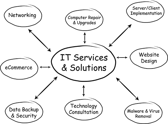 IT Services and IT Support, Seattle WA
